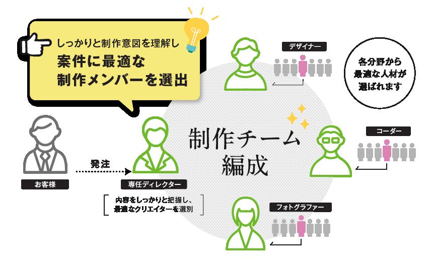 しっかりと制作意図を理解し案件に最適な制作メンバーを選出